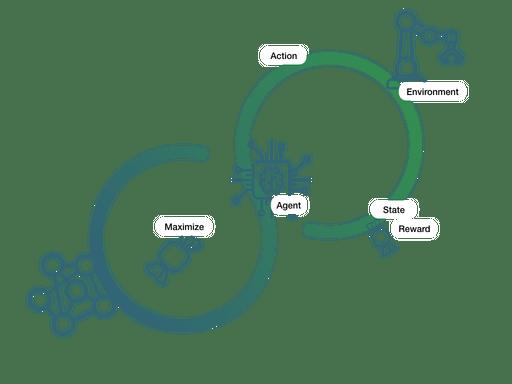 Slimme regeltechniek algoritmes (Reinforcement learning)
